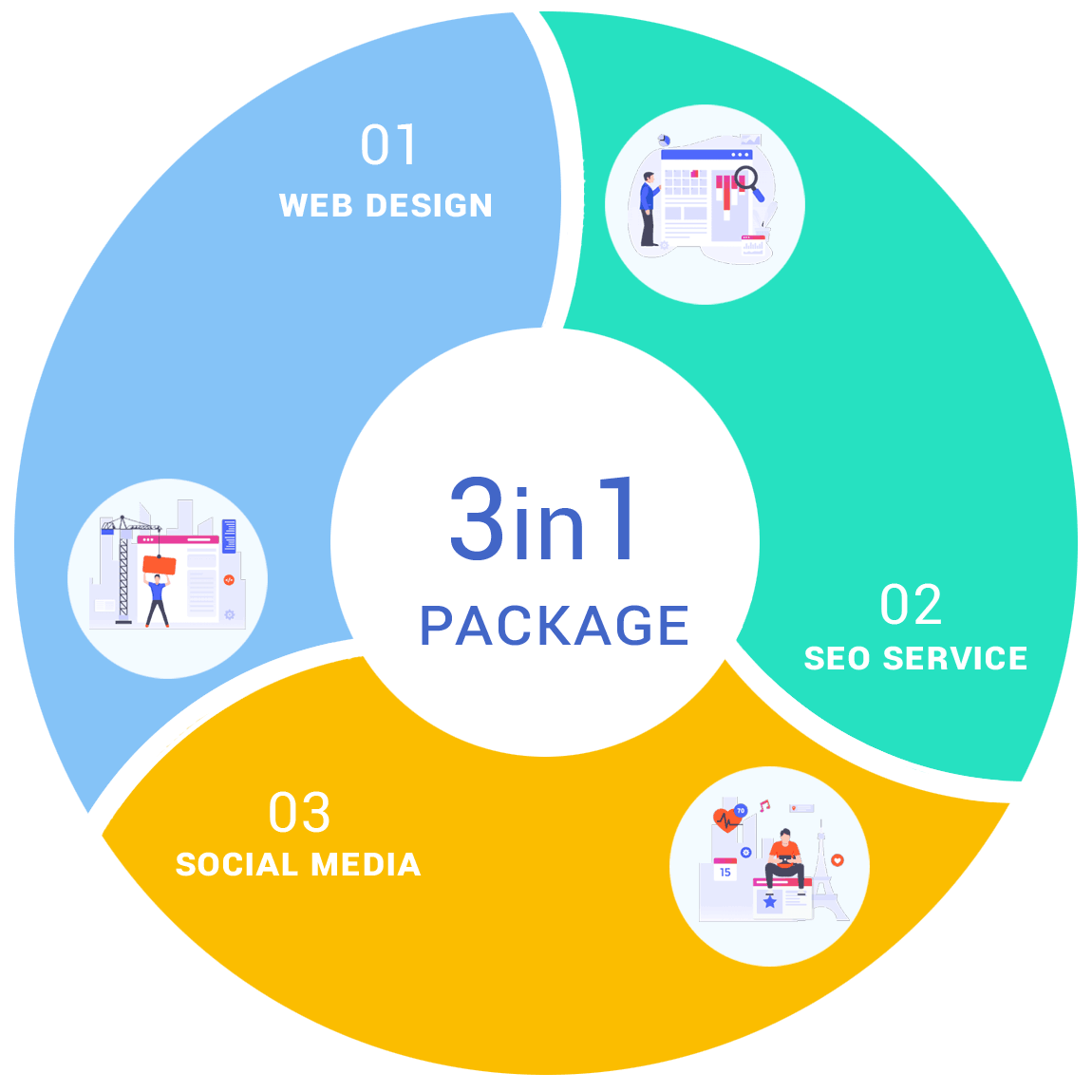 3 in 1 SEO packages for startups Dublin