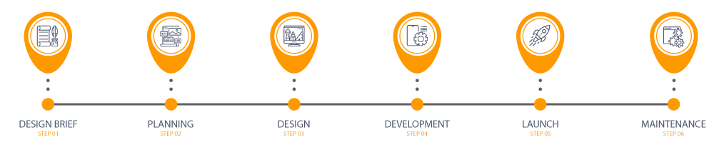 THE 6 STEPS OF THE WEBSITE DESIGN PROCESS